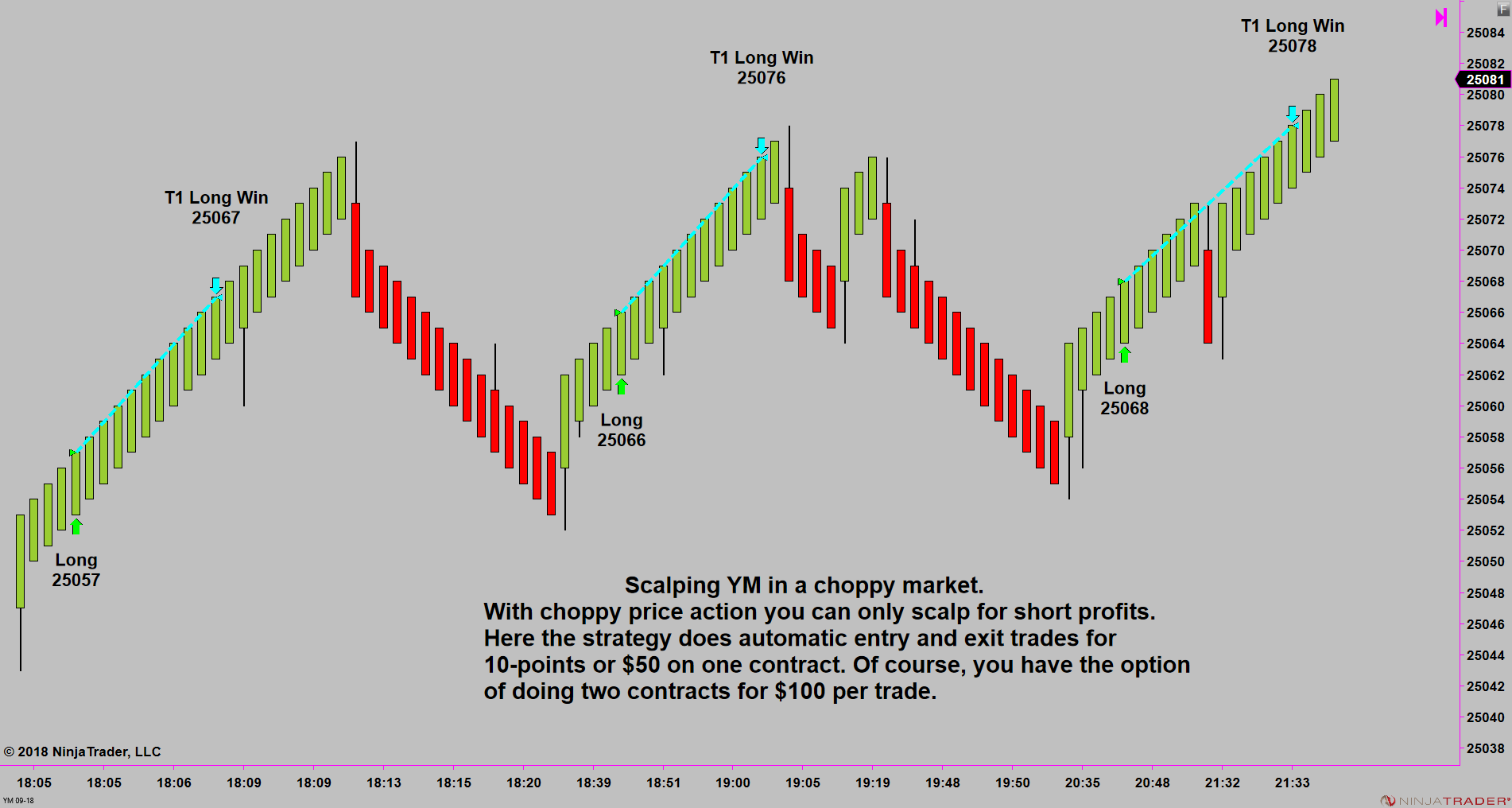 Conway Market DNA Day Trading